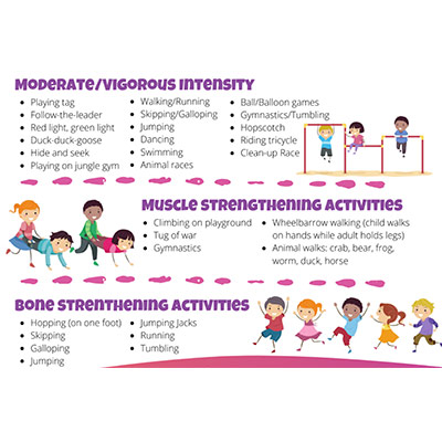 Infographic about moderate intensity exercises, muscle strengthening activities and bone strengthening activities